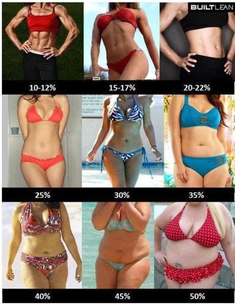 Atletik yapıda kadın dan kilolu kadına